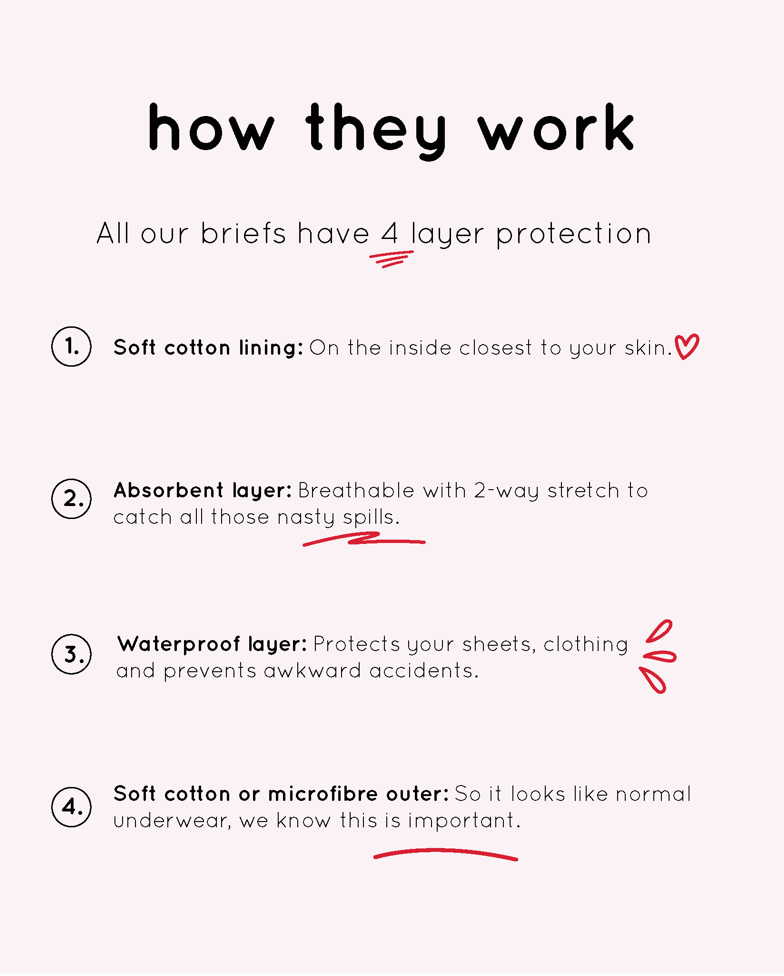 How they work - Period briefs