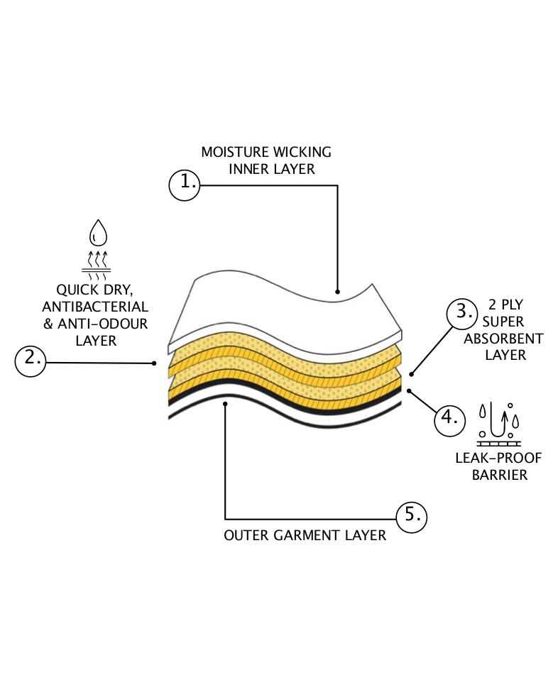 Lady leaks diagram
