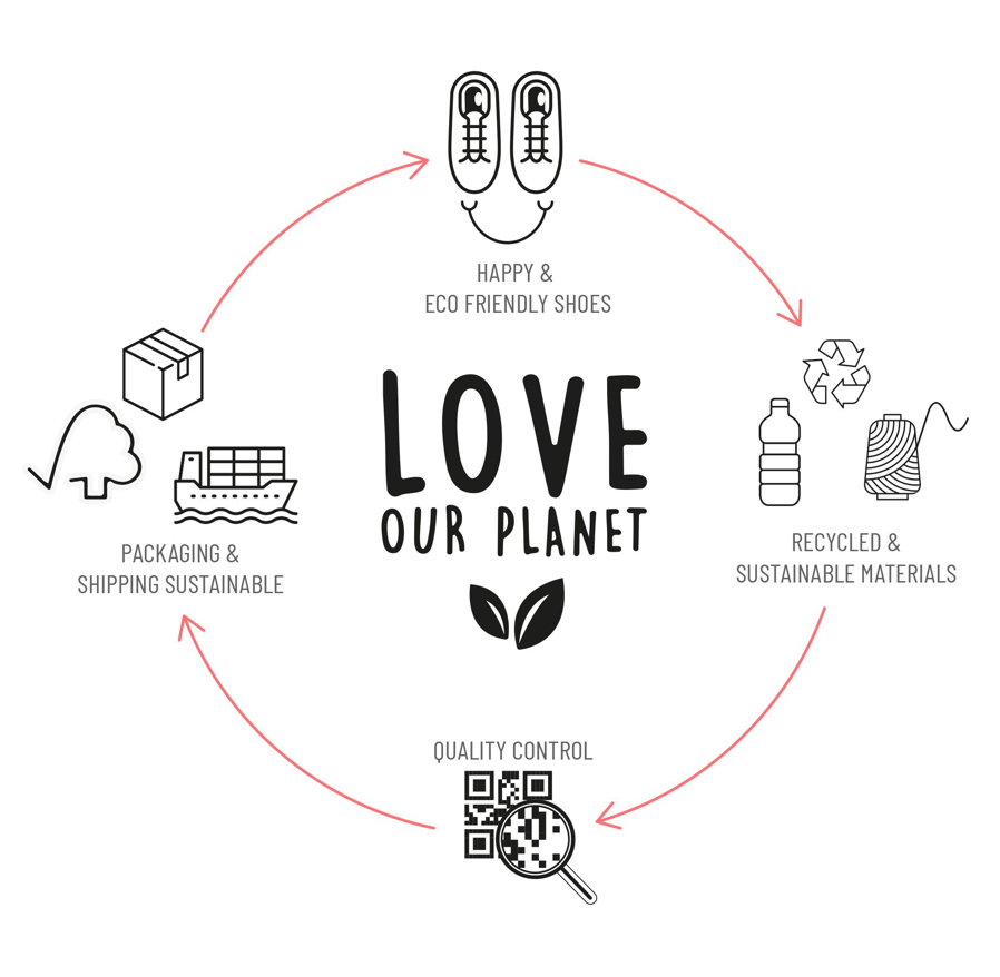 Love Our Planet Diagram